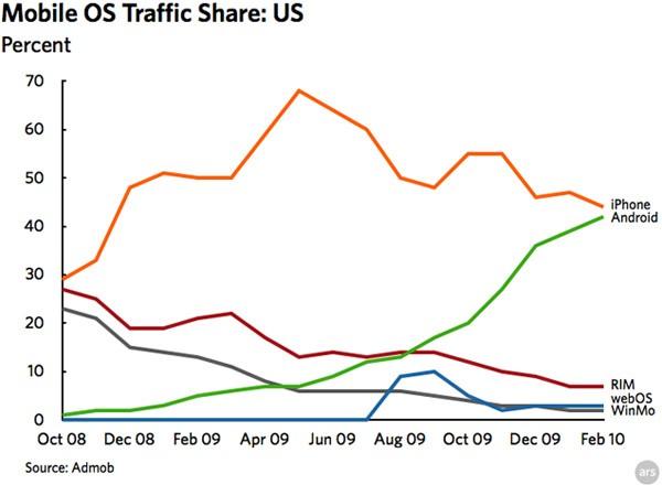 Статистика веб серфинга с мобильных ОС