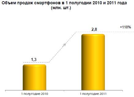 Статистика по рынку мобильных устройств в России