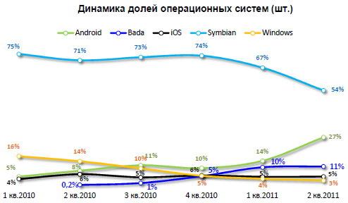Статистика мобильных операционных систем по США