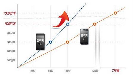 5 миллионов проданных Galaxy S II