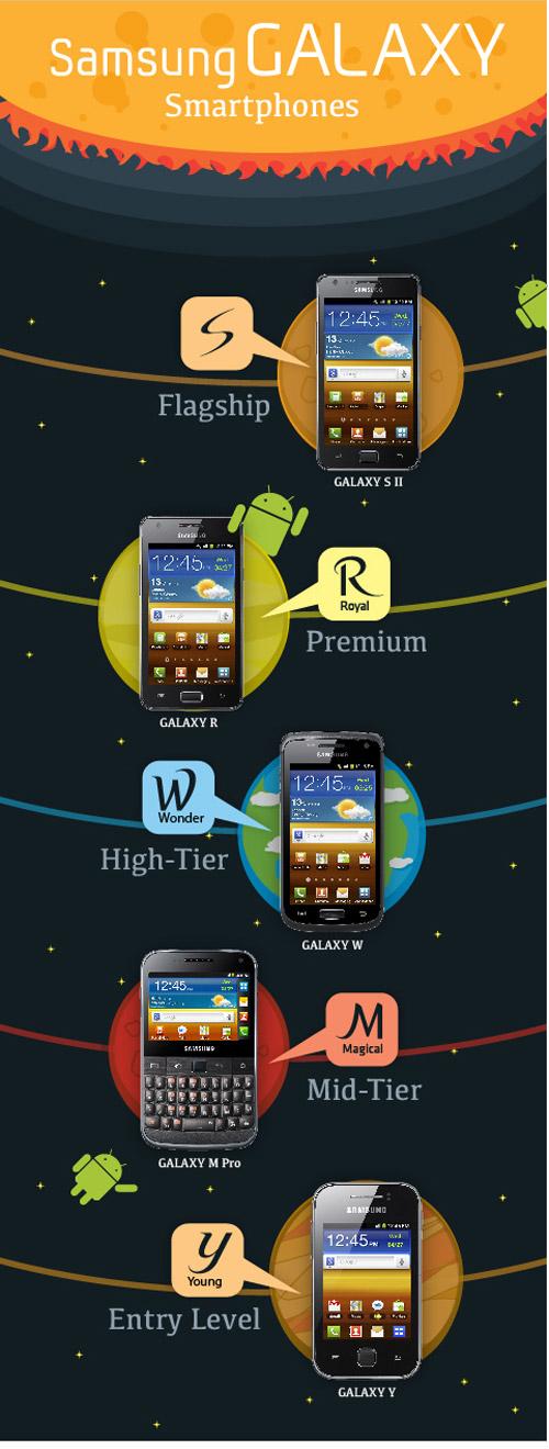 Компания Samsung представила новую систему названий для устройств Galaxy