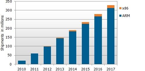 Доля x86-мобильных устройств не вырастит в ближайшие годы
