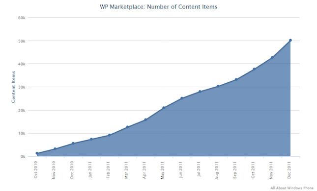 Количество приложений в Windows Phone Marketplace перевалило за 50000