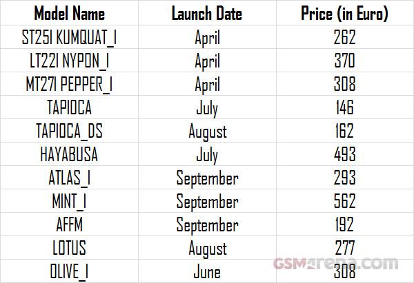 Информация и фото нового смартфона Sony Ericsson ST25i