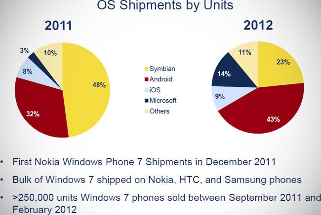 Windows Phone обойдет iOS в России уже в первом квартале 2012