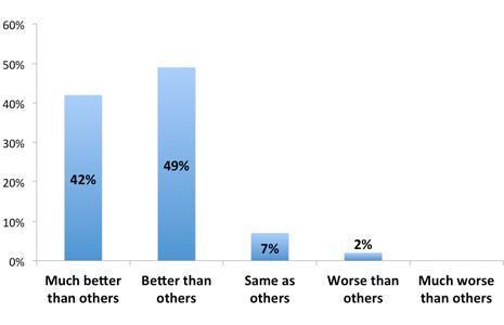 96% пользователей смартфоном Nokia Lumia 900 остались довольны своей покупкой