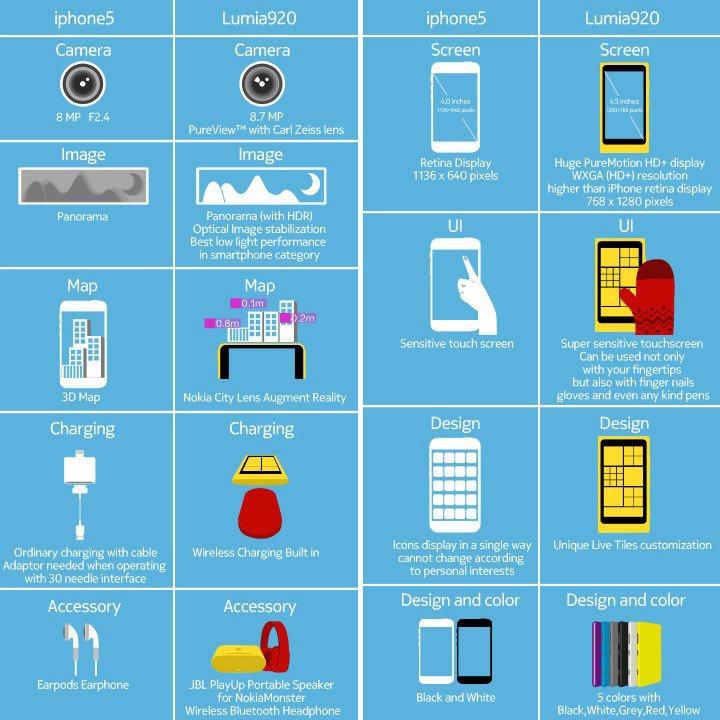 Инфографика от Nokia
