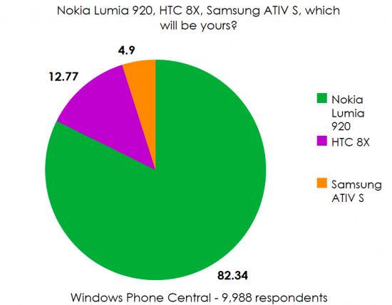 Статистика популярности смартфонов на Windows Phone 8