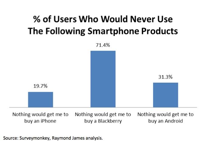 Какой смартфон самый непопулярный?