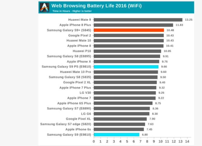 Samsung Galaxy S9 на чипе Exynos разряжается быстрее версии на Snapdragon