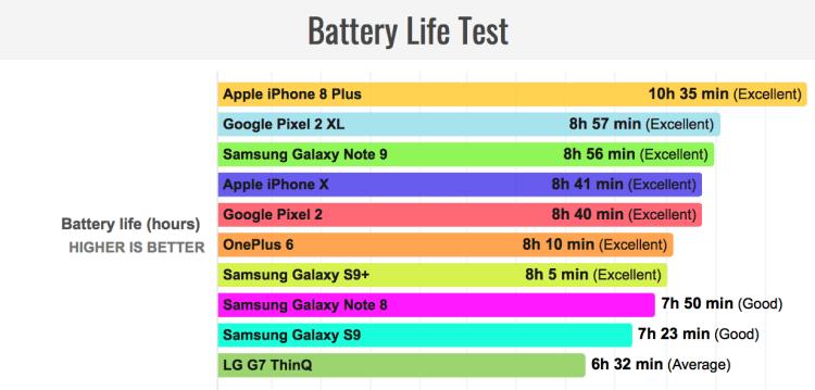 Сравнение автономности Samsung Galaxy Note 9 и других флагманов