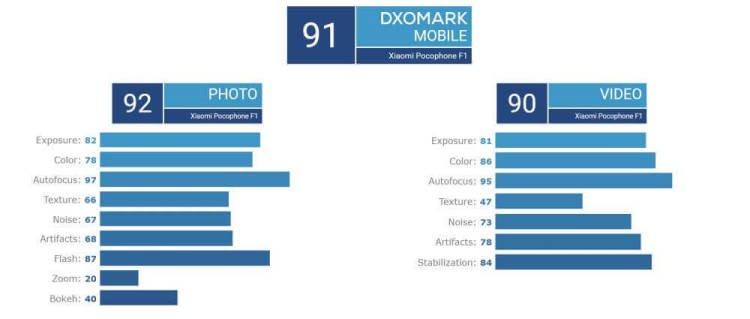 DxOMark протестировали камеру Xiaomi Pocophone F1