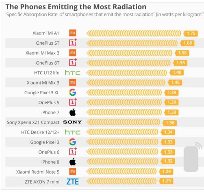 Самые излучаемые смартфоны