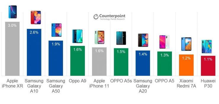 самые продаваемые смартфоны третьего квартала 2019 года